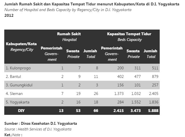 data jumlah rumah sakit dari BPS Jogja maret 2012